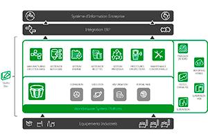 Wonderware-System-Platform-Descom-2-300x200px