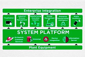 Wonderware-System-Platform-Descom-4-300x200px