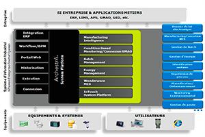 Wonderware-System-Platform-Descom-7-300x200px