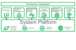 Wonderware-System-Platform-Descom2